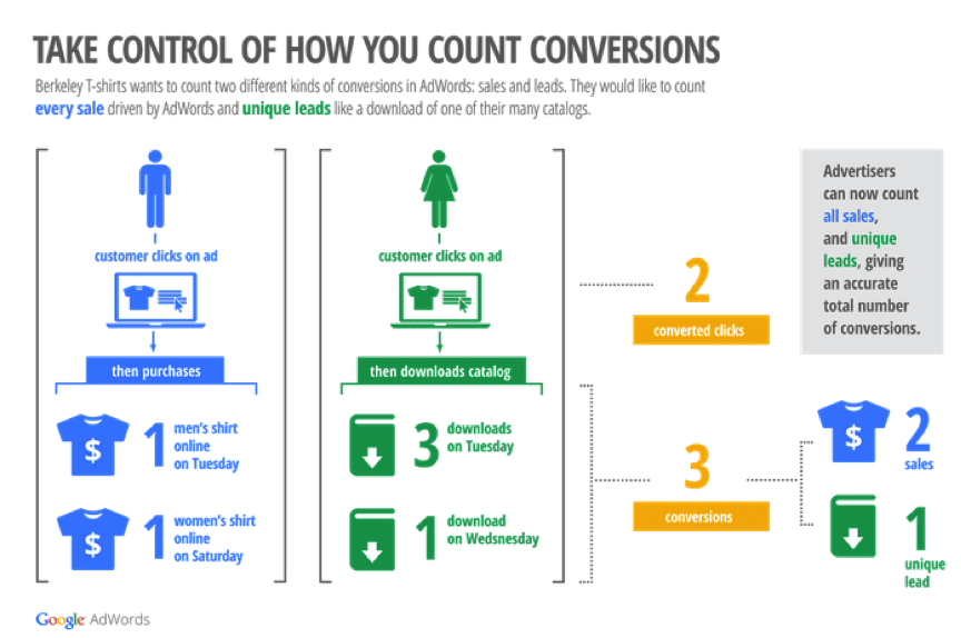 conversions Google AdWords